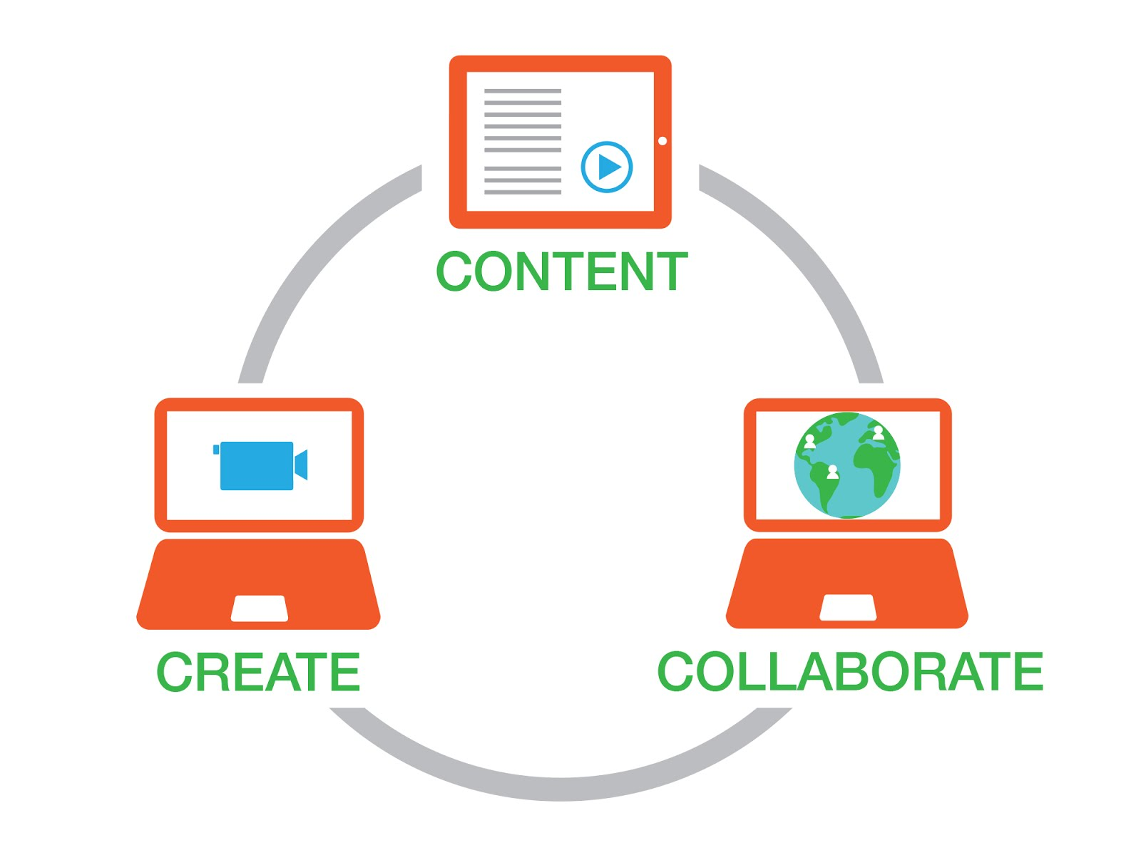 Content collaborate create circle